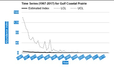 Wintering Red Knots have been declining for decades as displayed on the Audubon trend line above. Matagorda County was the only Texas CBC to report any this season.