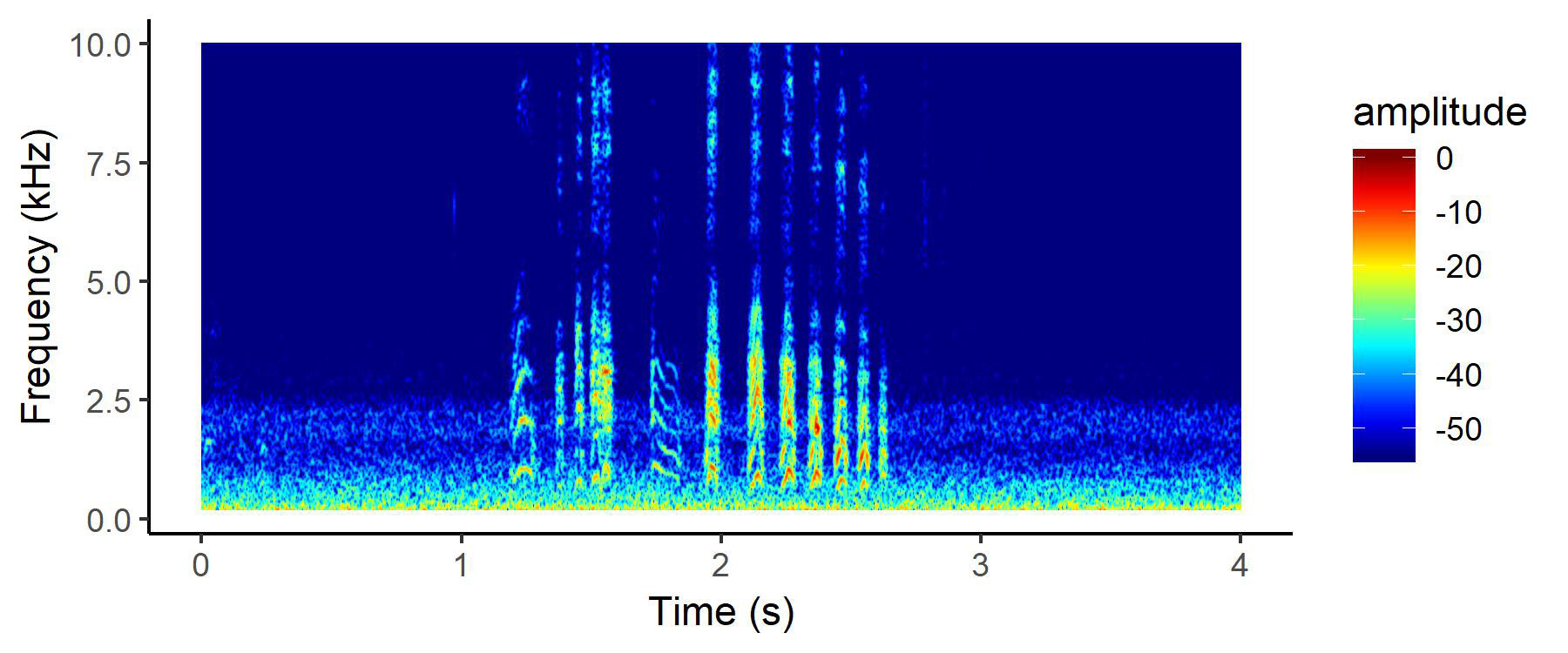 Computers can differentiate Ashy (top) and Leach's Storm-Petrel calls by comparing spectrograms made from thousands of hours of recordings. Graphics: Courtesy of Conservation Metrics